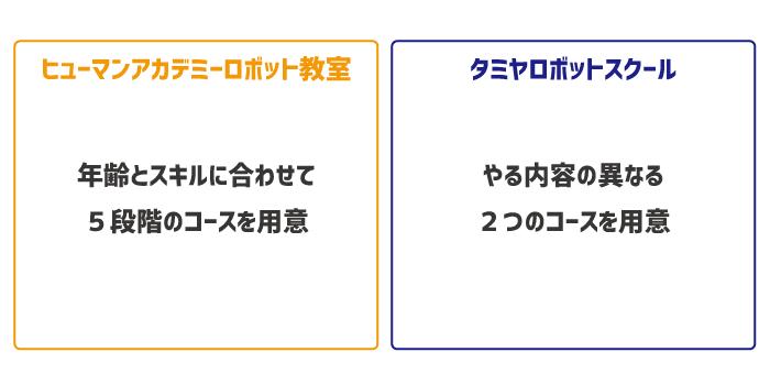 【特徴を比較】ヒューマンアカデミーとタミヤロボットスクール